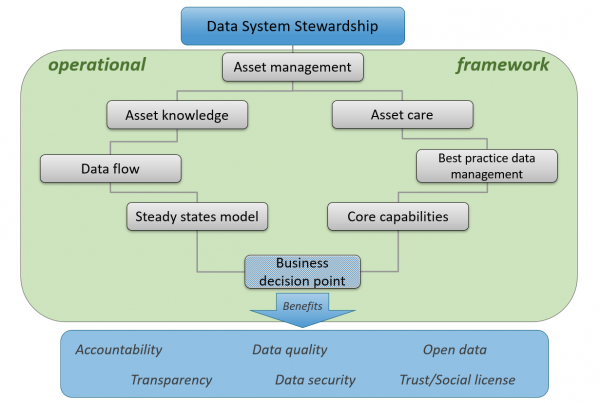operational Data Governance arises from data stewardship strategies. Each assets within the framework represents an activity and an artifact. All of this centralises on a business decision point and, ultimately, gives rise to benefits for the organisation.